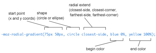 css3 radial gradient information